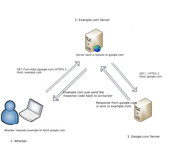 SSRF — Server Side Request Forgery (Types and ways to