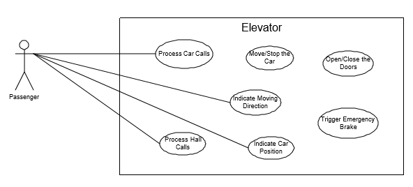 Design A Elevator System Software Design For An Elevator System By Nishant Sharma System Designing Interviews Medium