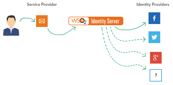Configuring Keycloak as a federated IDP in WSO2 Identity Server