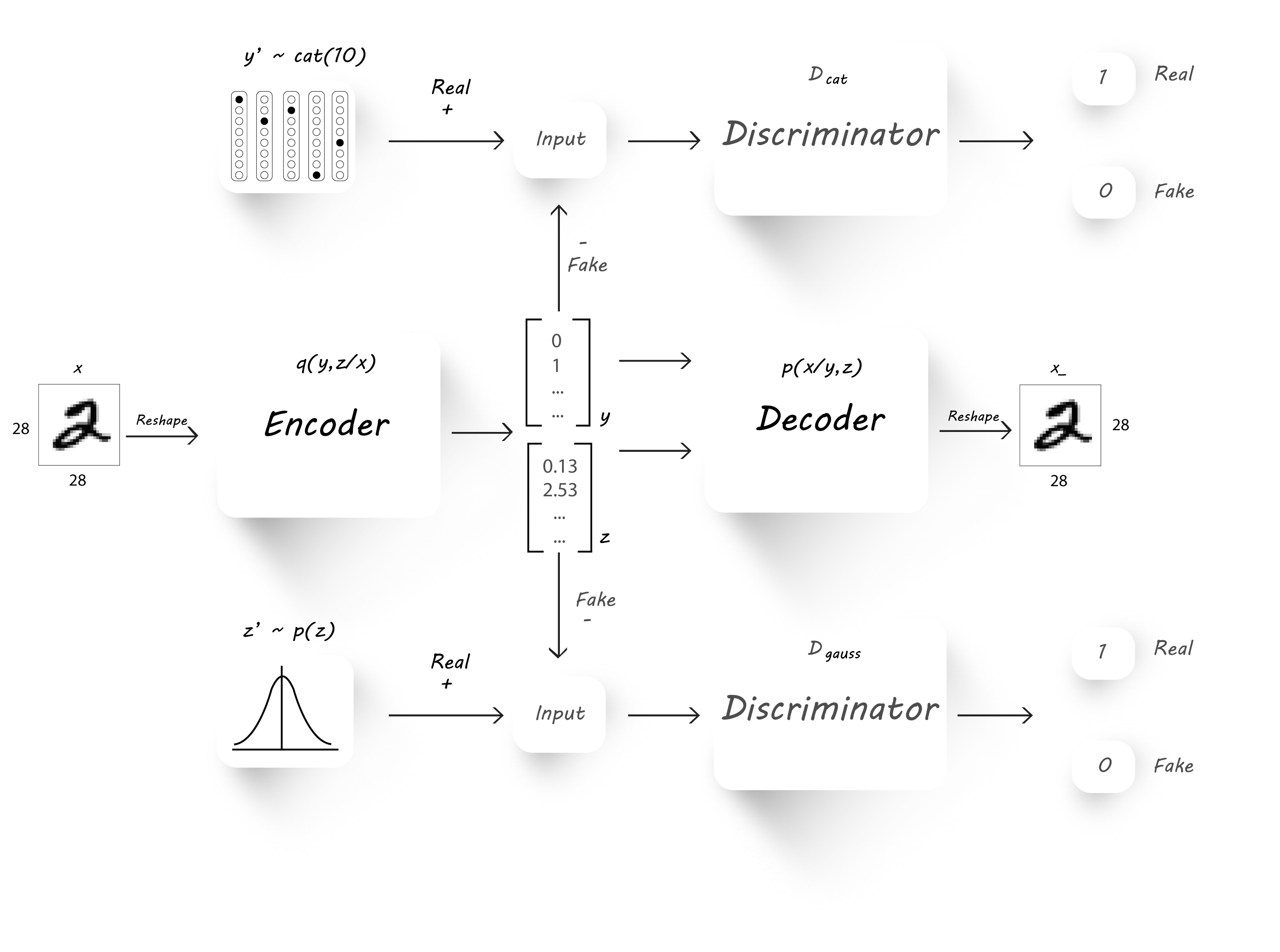 A wizard's guide to Adversarial Autoencoders: Part 4