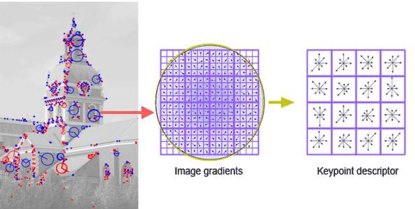 Feature extraction and similar image search with OpenCV for