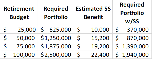 Required portfolio size before and after considering 80% of promised Social Security benefits, as a function of retirement budget