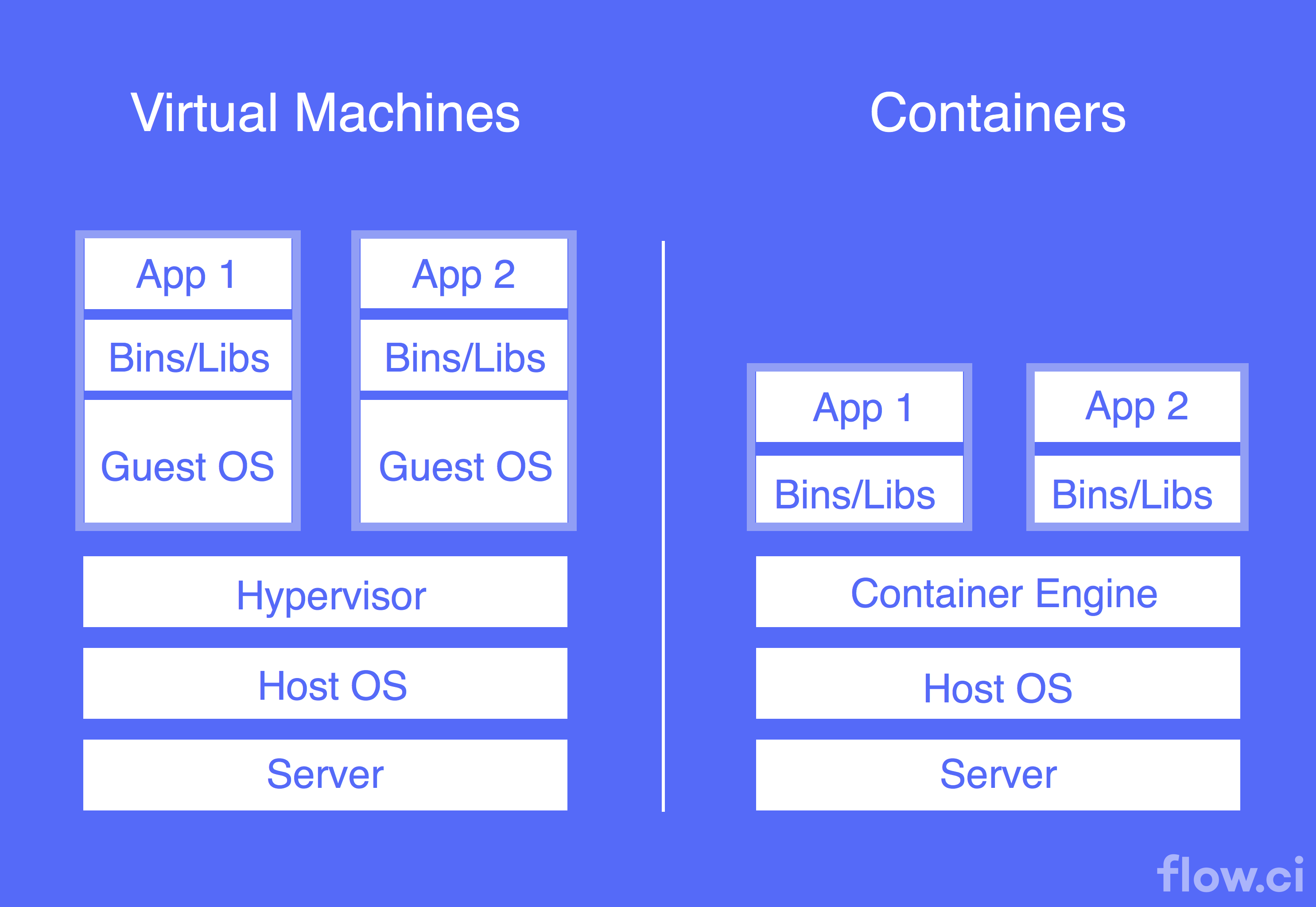 Introduction to Containers: Concept, Pros and Cons