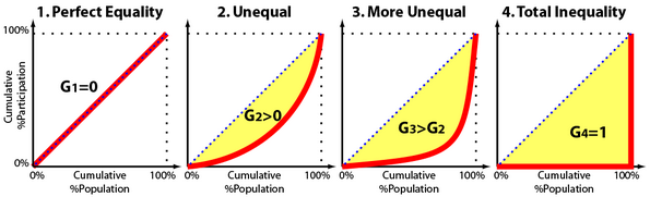 gini_distributions