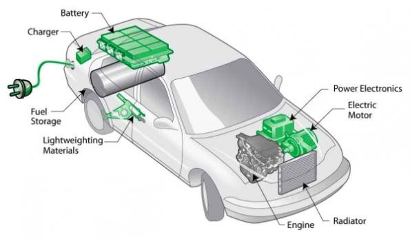 Know your electric car-Detailed explanation of its ...