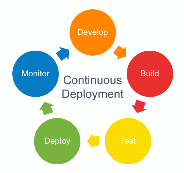 The Journey Build Continuous Deployment @Sleekr | by Rori kurniadi | Daily  Sleekr | Medium