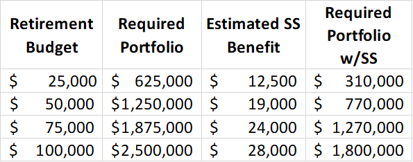 Required portfolio size before and after considering Social Security benefits, as a function of retirement budget