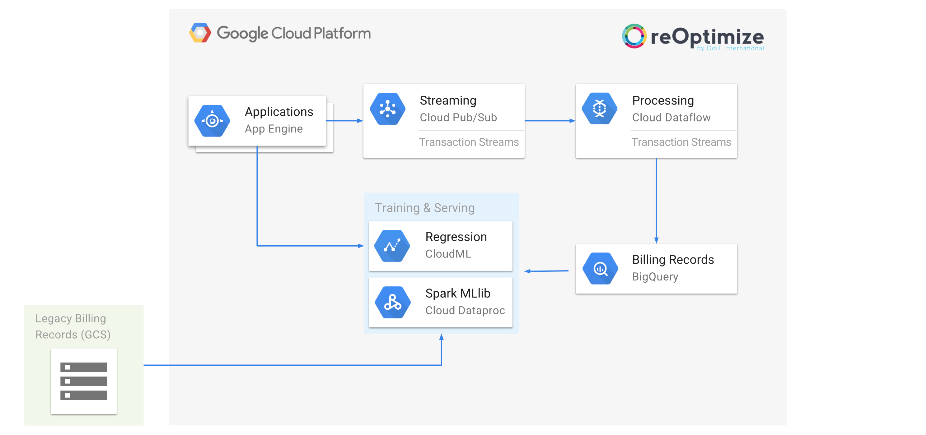 How to predict your Google Cloud Platform monthly bill with