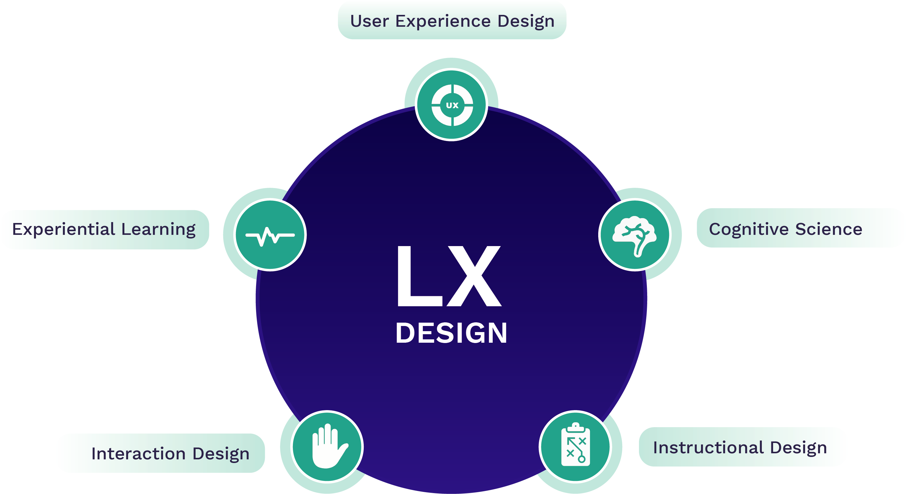 Learning Experience Design Is Coming By Margot Batoufflet Medium