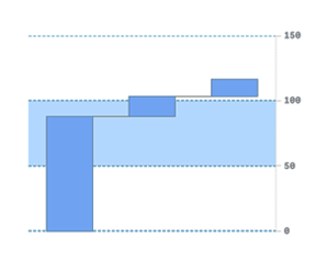 Extended customization of Qlik waterfall chart's axes and grids