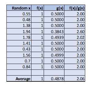 Monte Carlo Simulations With Python Part 1 Towards Data