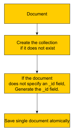 Insert new document process in mongodb
