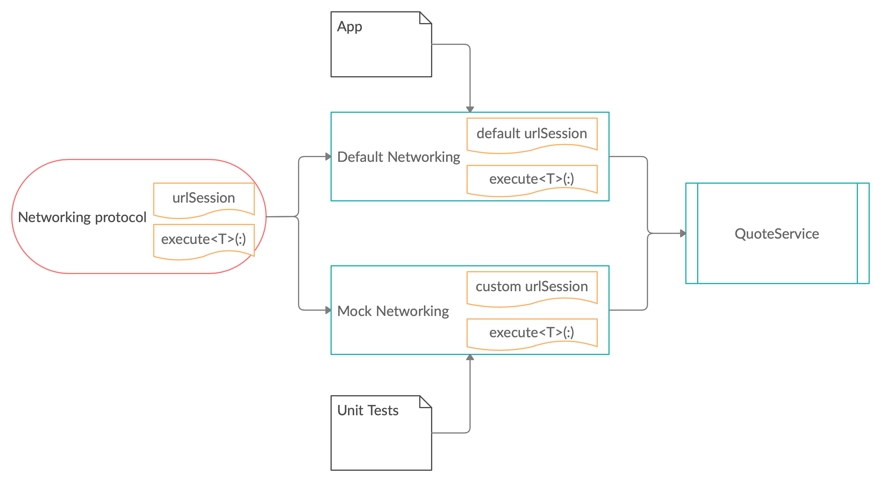 diagram of Different Networking instances from App and Unit Tests