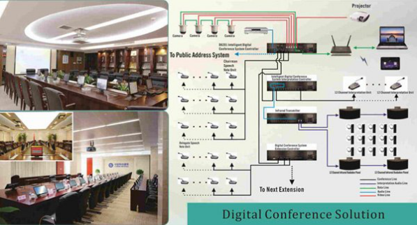 Digital Conference System In Order To Meet Clients Different By Williamwongdsppa Medium