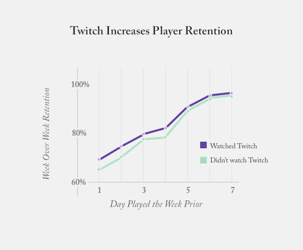 Game Creator Success on Twitch: Hard Numbers - Twitch Blog