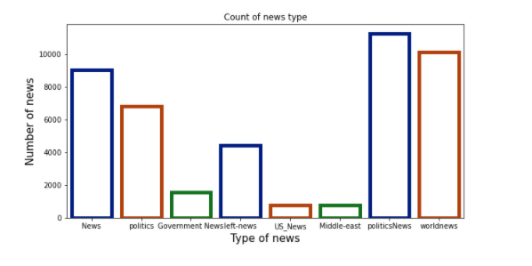count of news subjects