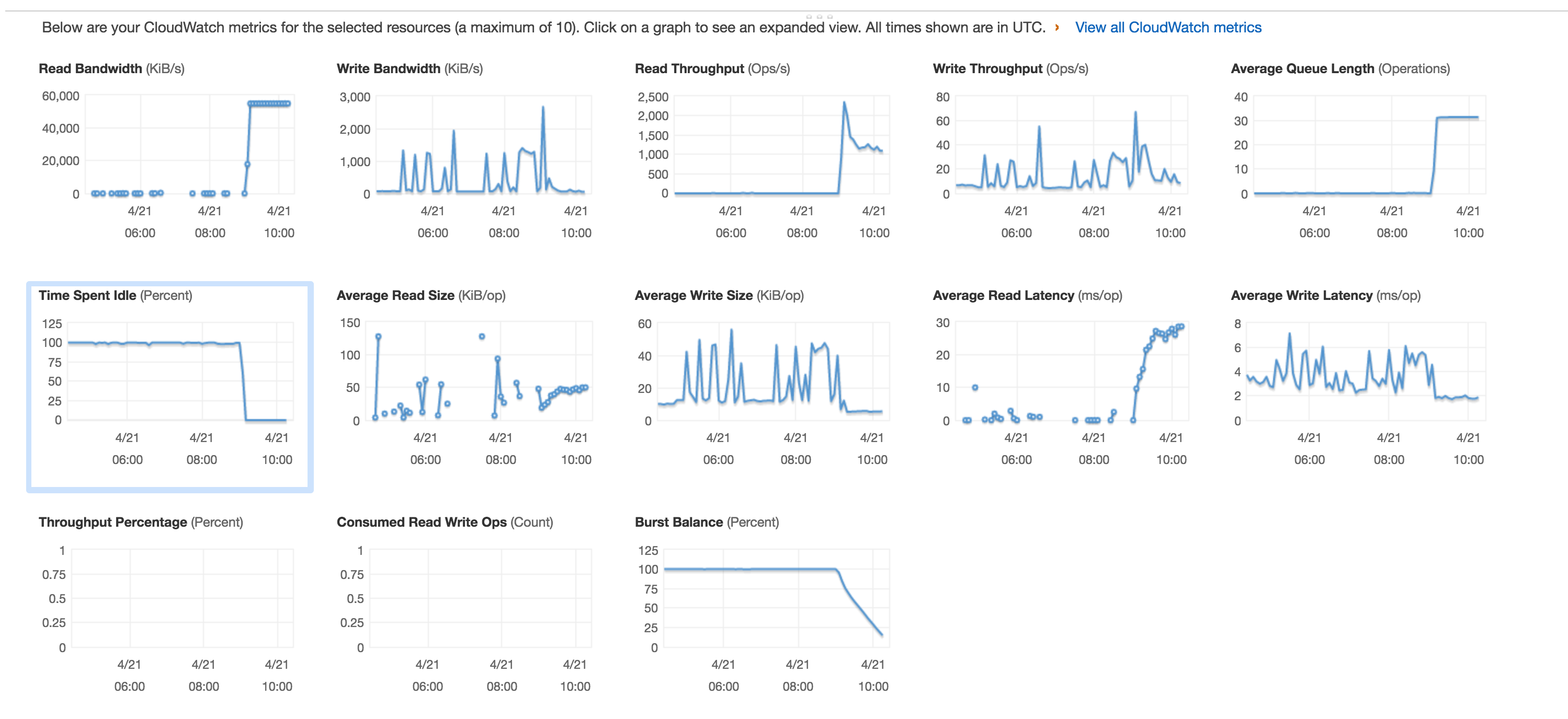 Our First Kubernetes Outage - Saltside Engineering