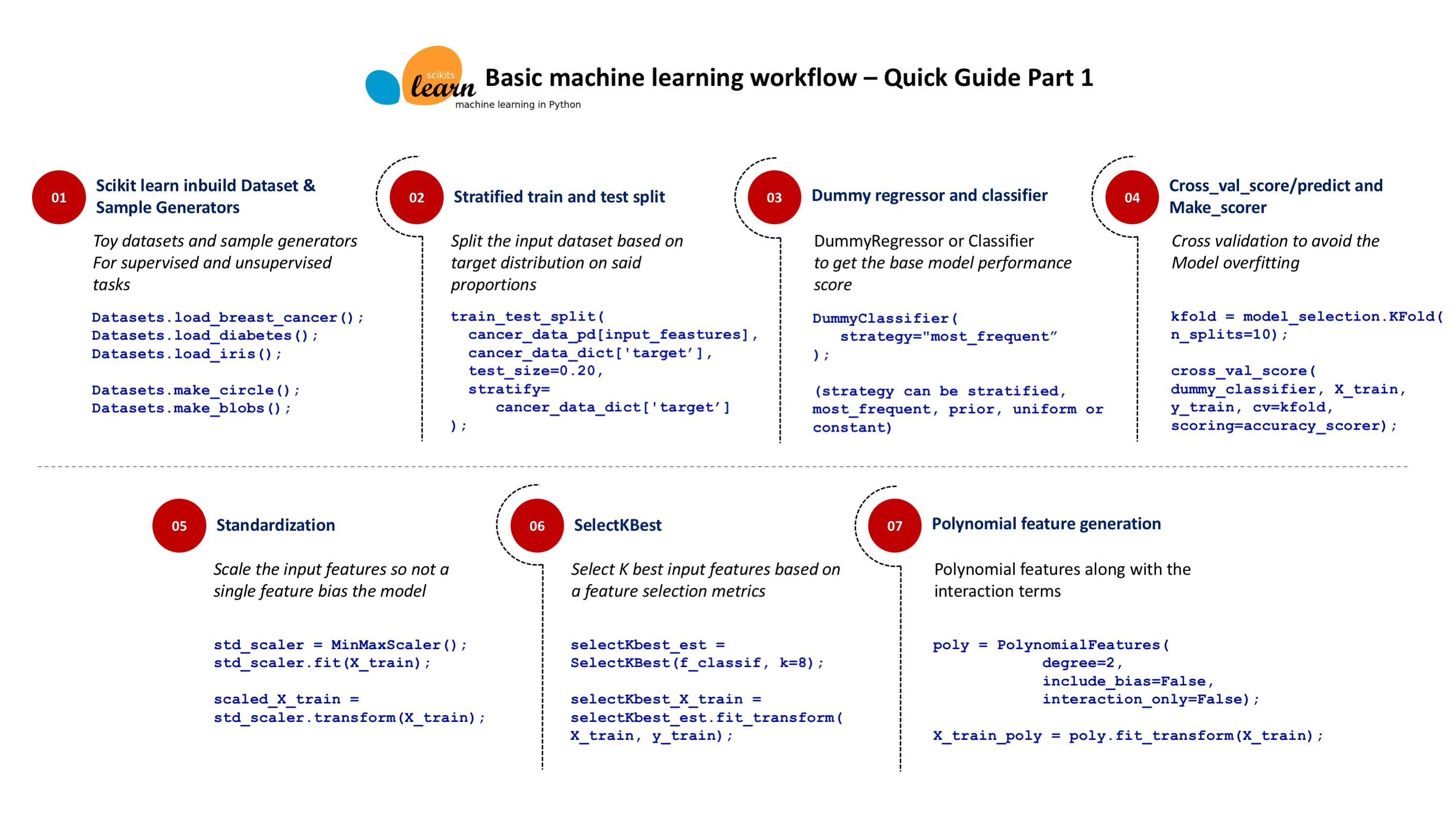 Scikit-Learn: A silver bullet for basic machine learning