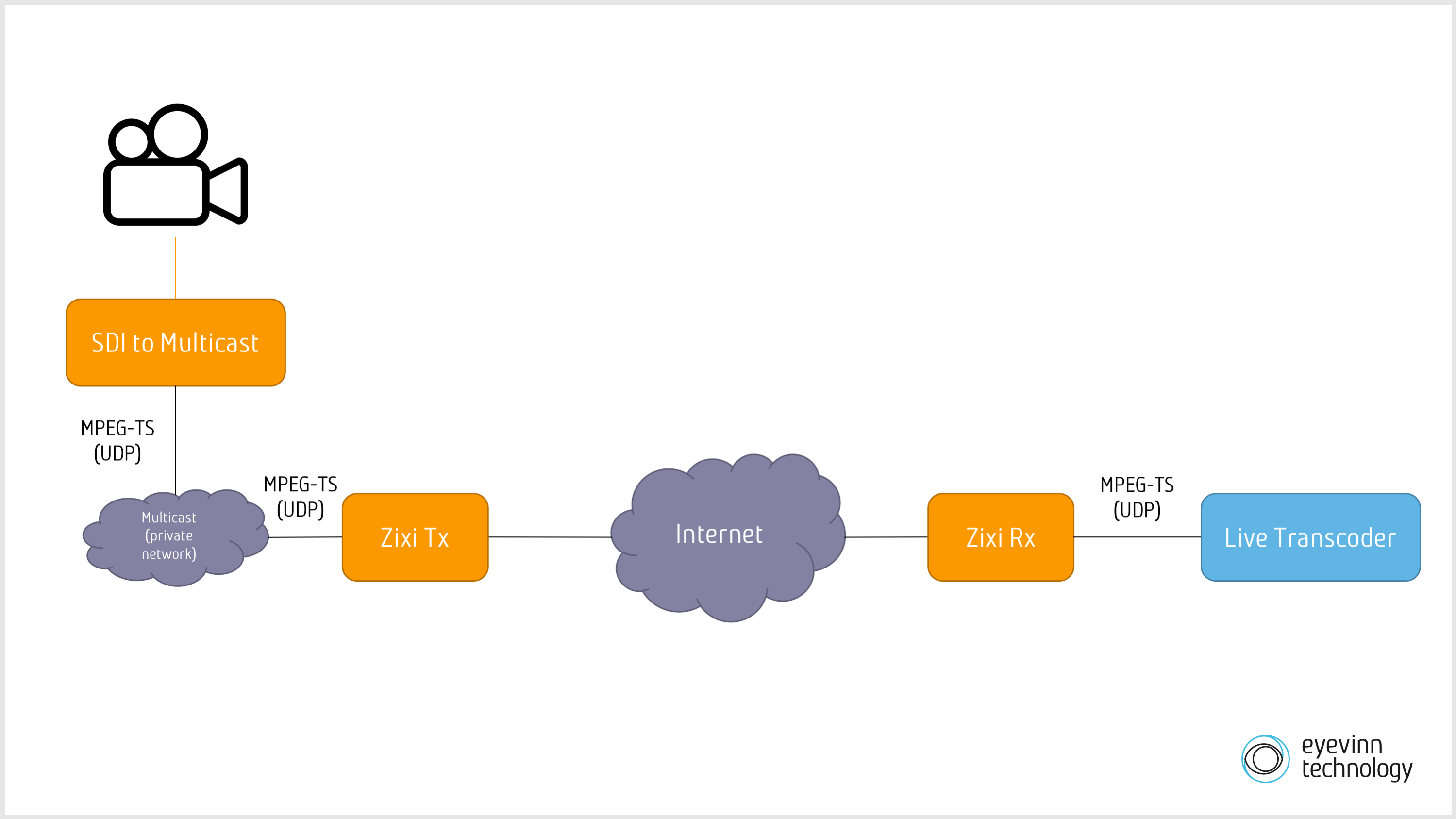 Using ffmpeg and SRT to Transport Video Signal to the Cloud