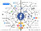 Facebook as a spiderweb of social manipulation tools