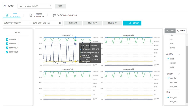 Optimizing WRF Model with Alibaba Cloud E-HPC CloudMetrics