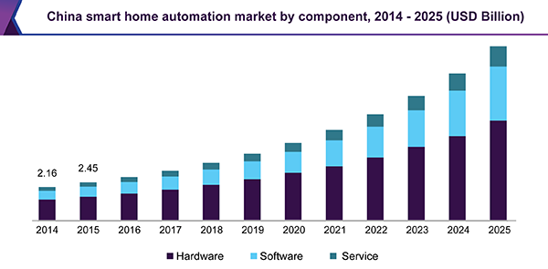 Smart Home 2020.Smart Home Automation Market Is Expected To Represent 4 86