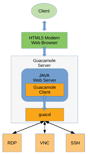 How to Create Virtual Cloud Desktop Using Apache Guacamole
