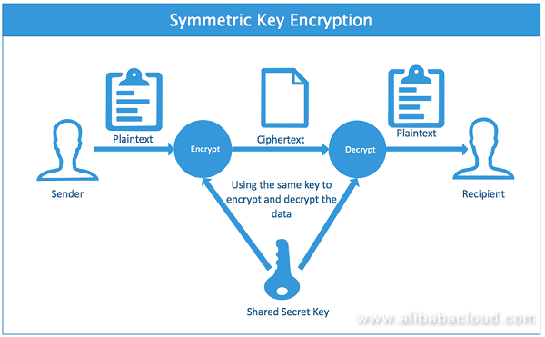 SQL Server Best Practices: Using Asymmetric Keys to