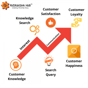 How AIDA model is applicable for Customer Service