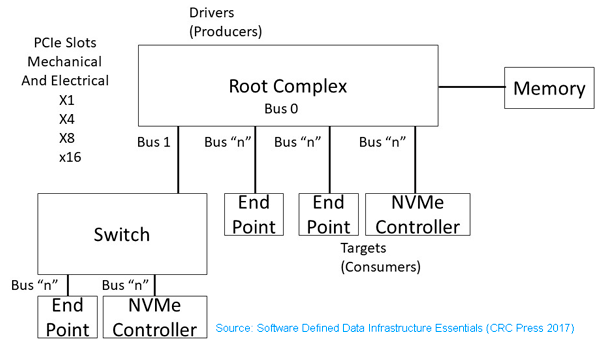 Pcie Device Driver Example