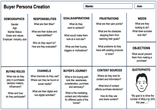 Buyer persona creation by Medium