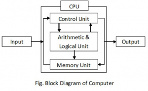 on a block diagram of computer