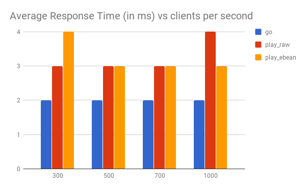 Rest API Performance Comparison between Golang and Play