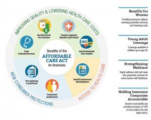 Benefits of the Affordable Care Act
