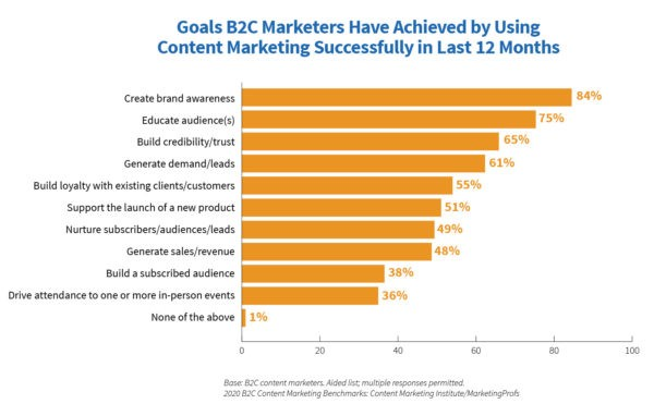 We've been producing our B2C Content Marketing 2020: Benchmarks, Budgets, and Trends only about a…