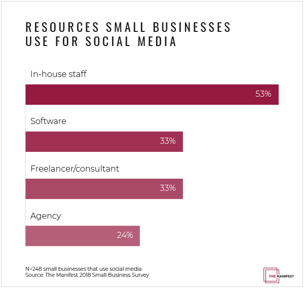 How to Choose the Best Resource for Social Media Marketing