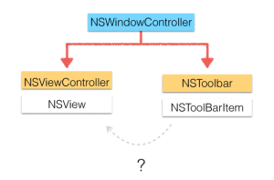 NSToolbar in Storyboards