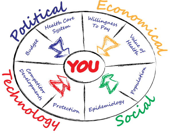 pest analysis healthcare Why should we care about the economics of complementary, alternative and  integrative medicine (caim) healthcare is expensive and.