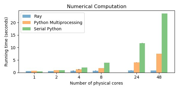 10x Faster Parallel Python Without Python Multiprocessing