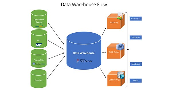 Data Warehouse — need for speed - eMAG TechLabs - Medium