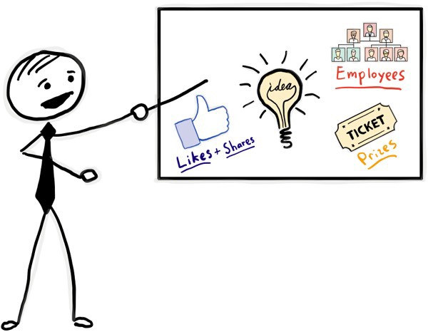 An illustration of how employee advocacy programs work