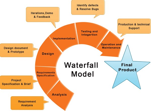 Waterfall Model Of Software Development A Sure Fire Practice For Your Professional Software Needs By Charles Darwin Synapseindia Medium