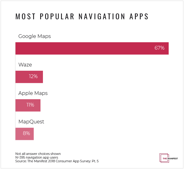 Google Maps Nearly 6x More Popular Than Other Navigation
