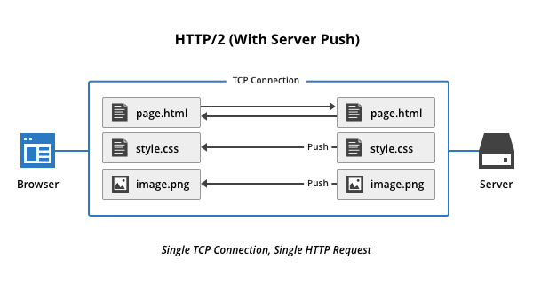An example of server push with HTTP/2 in node JS