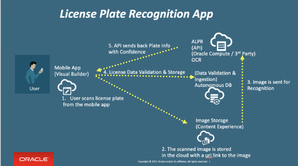 License Plate Recognition Mobile App using Oracle Cloud Stack