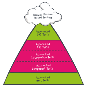 A useful testing pyramid by DevOpsGroup | Creative Commons Attribution-NoDerivatives 4.0 International License