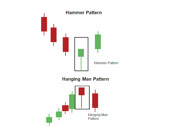 Hammer candlestick chart is it too late to invest in hashflare
