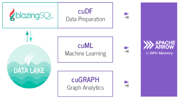 BlazingSQL Part 1: The GPU DataFrame (GDF) and cuDF in RAPIDS AI