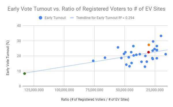 Chart Representing Early Vote Turnout vs. Ratio of Registered Voters to the Number of Early Voting Sites