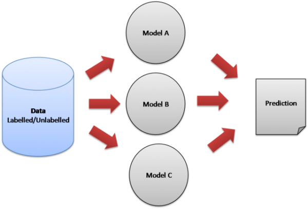 Building an Ensemble Learning Model Using Scikit-learn